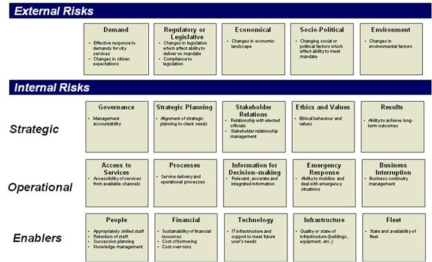 Enterprise Risk Assessment Template Pictures to Pin – Business Risk Management Plan Template